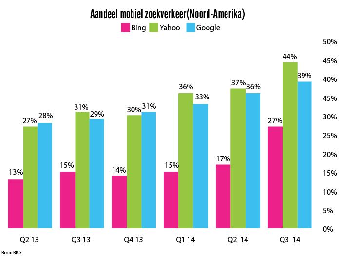 Aandeel Mobiel zoekverkeer 2014